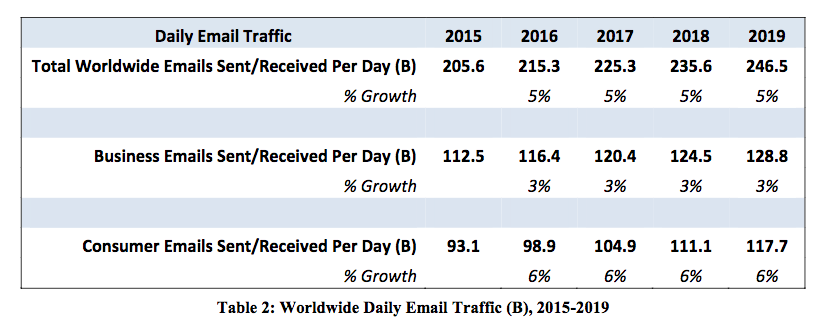 daily-email-traffic-stats